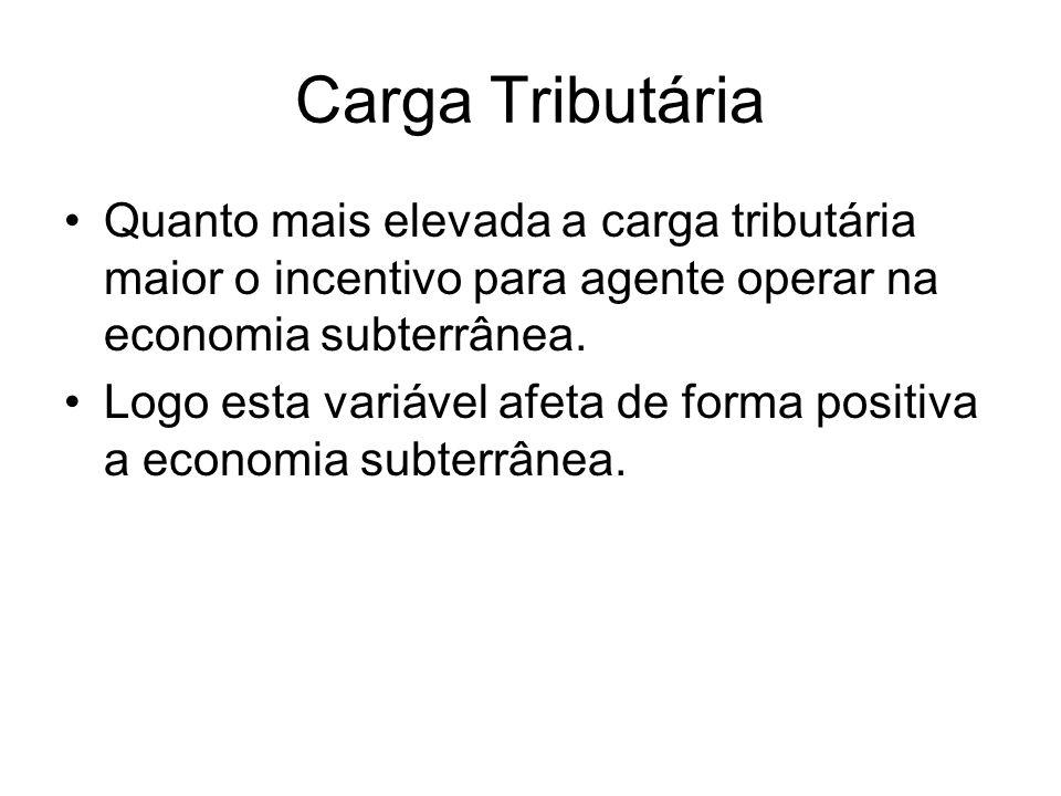 Carga Tributária Quanto mais elevada a carga tributária maior o incentivo para agente operar na economia subterrânea.