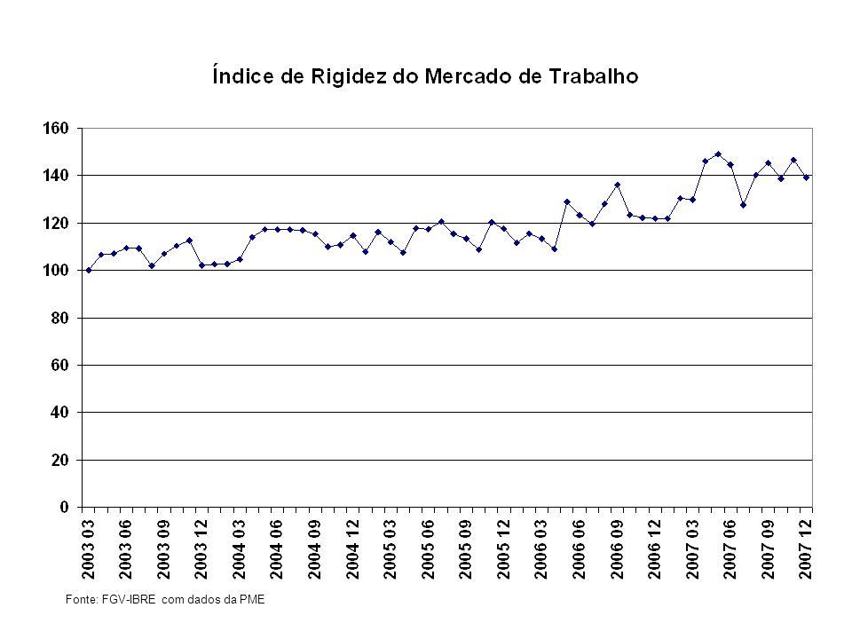 Fonte: FGV-IBRE com dados da PME