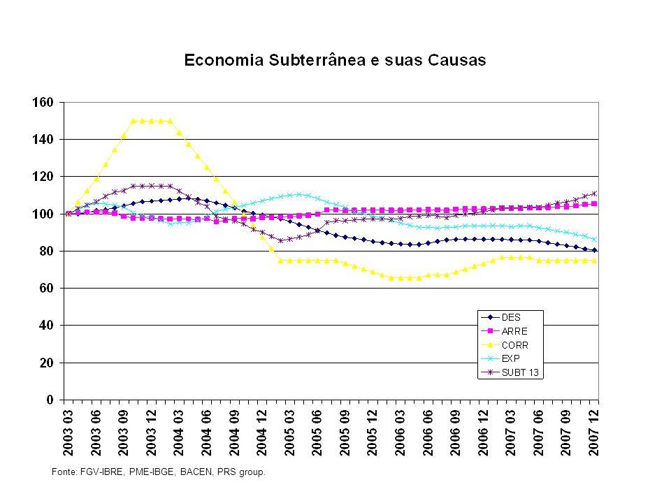 Fonte: FGV-IBRE, PME-IBGE, BACEN, PRS group.