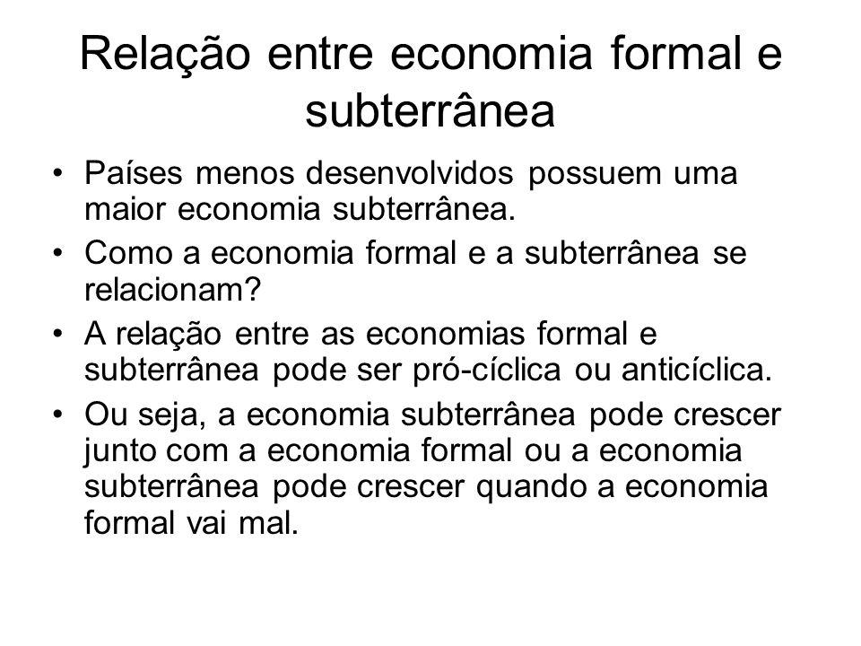 Relação entre economia formal e subterrânea