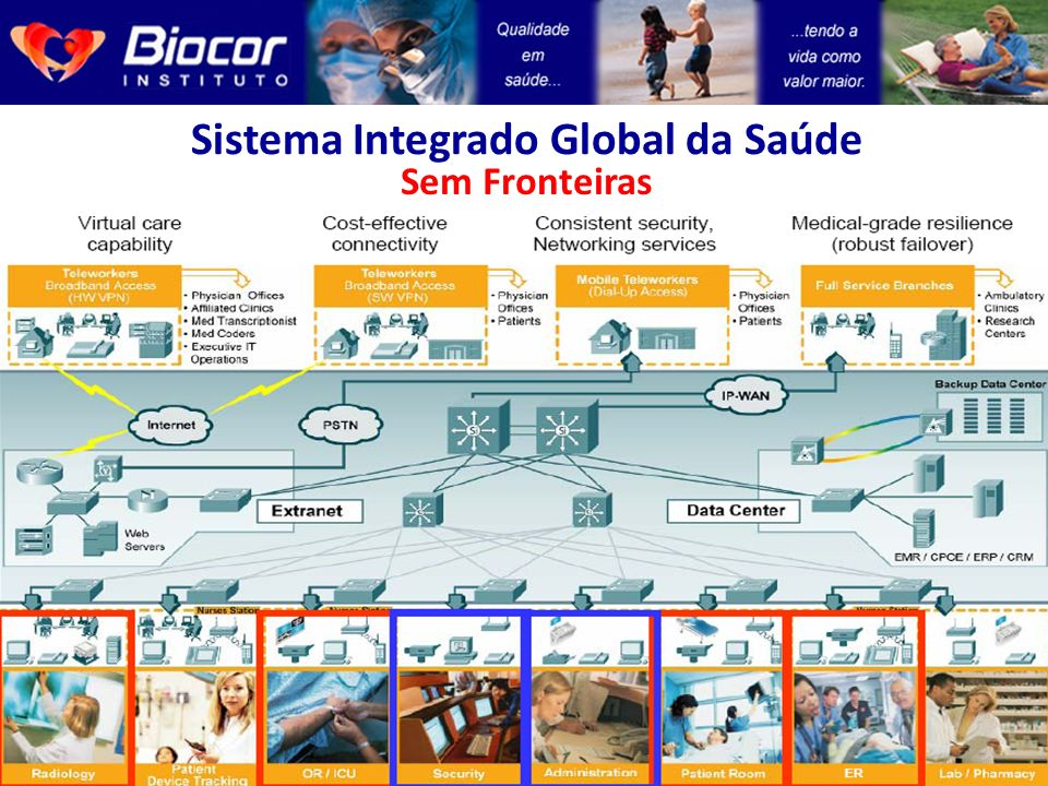 Sistema Integrado Global da Saúde