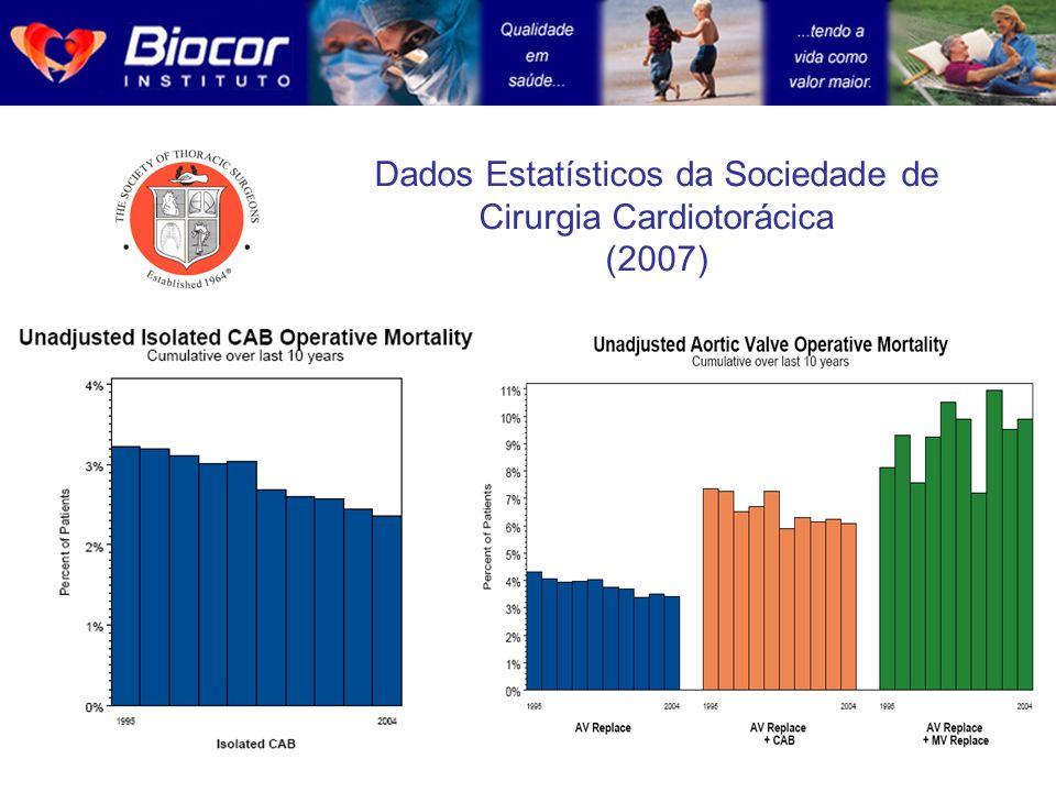 Dados Estatísticos da Sociedade de Cirurgia Cardiotorácica