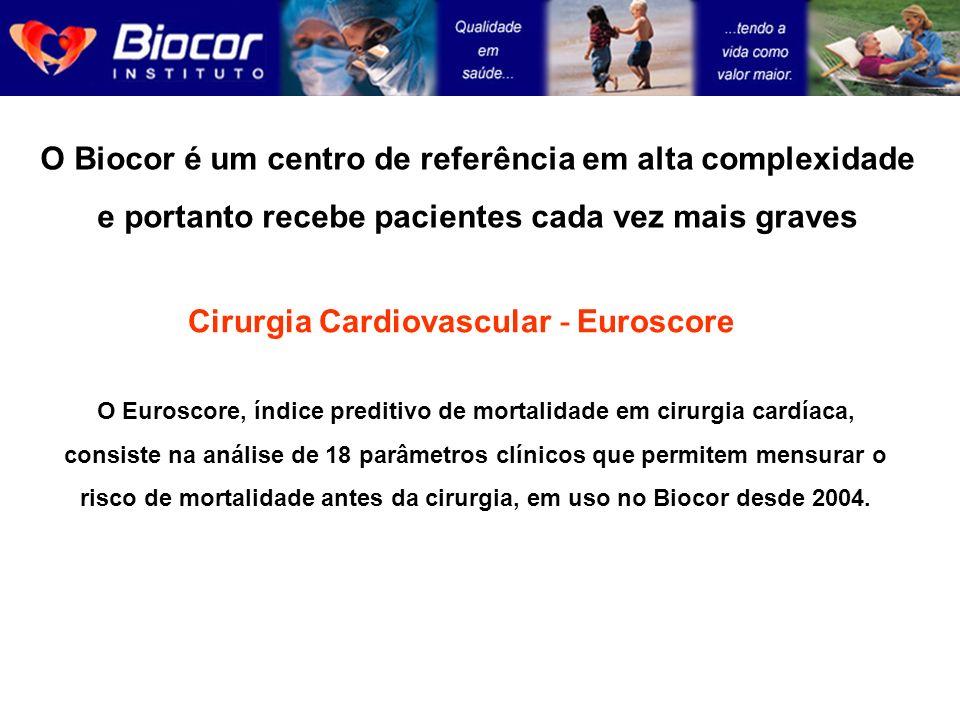 Cirurgia Cardiovascular - Euroscore