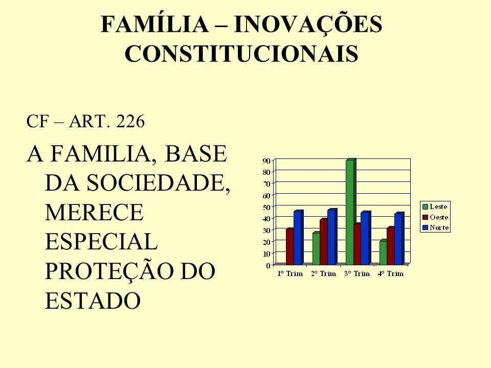 FAMÍLIA – INOVAÇÕES CONSTITUCIONAIS