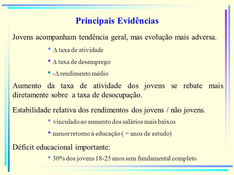 Principais Evidências