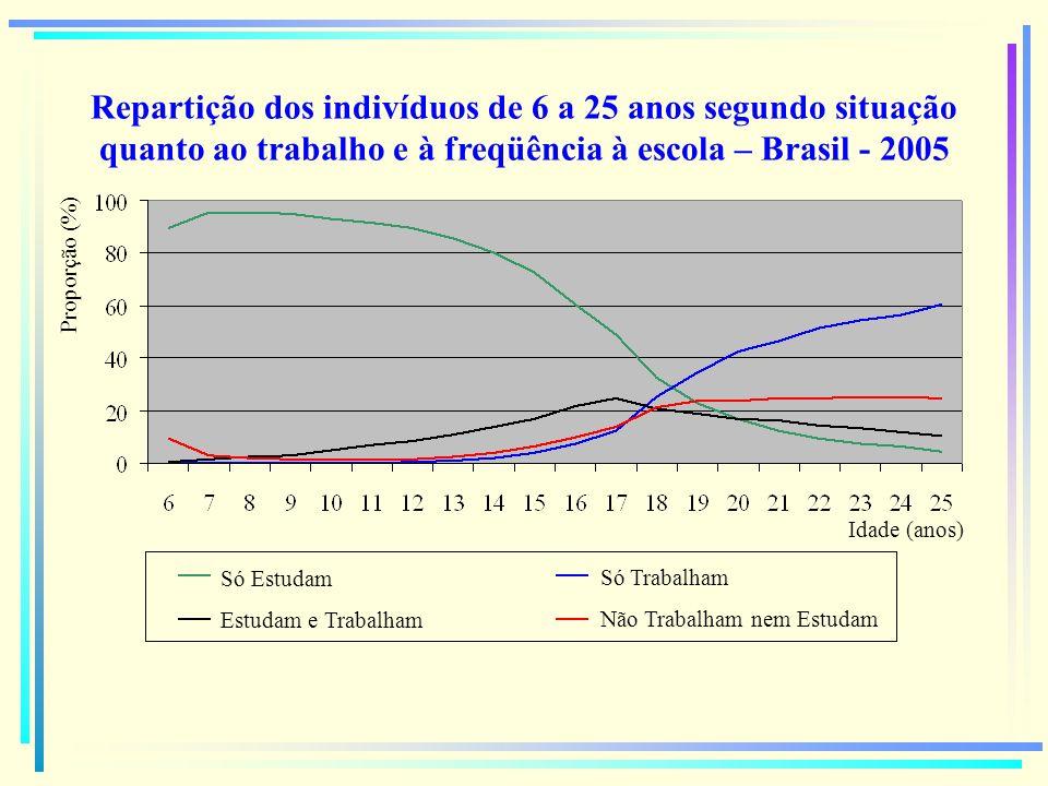 Repartição dos indivíduos de 6 a 25 anos segundo situação quanto ao trabalho e à freqüência à escola – Brasil - 2005