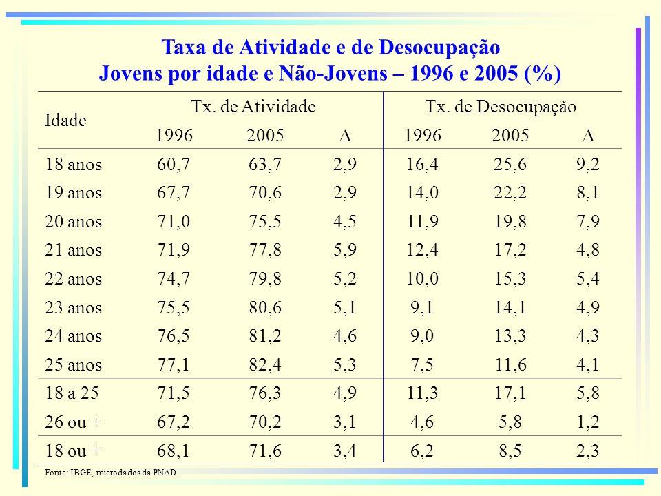 Taxa de Atividade e de Desocupação Jovens por idade e Não-Jovens – 1996 e 2005 (%)