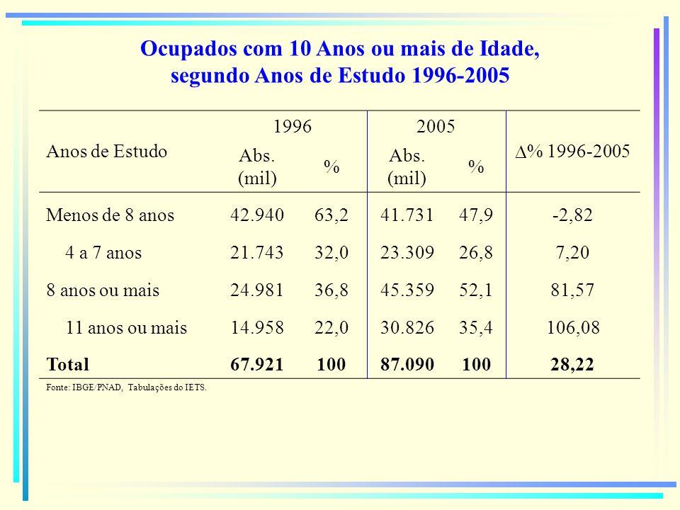 Ocupados com 10 Anos ou mais de Idade, segundo Anos de Estudo 1996-2005