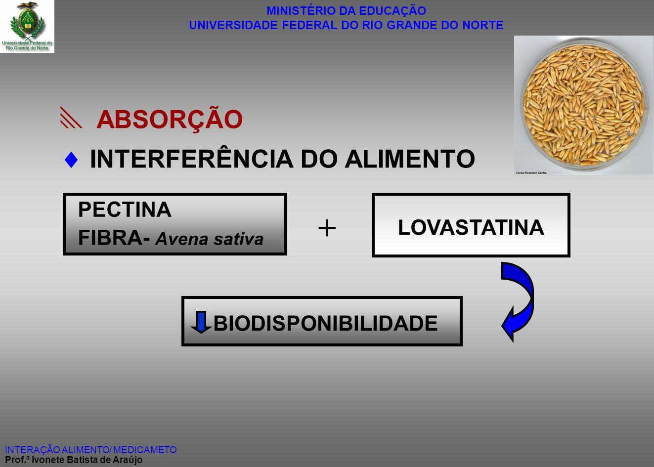 +  ABSORÇÃO  INTERFERÊNCIA DO ALIMENTO PECTINA LOVASTATINA