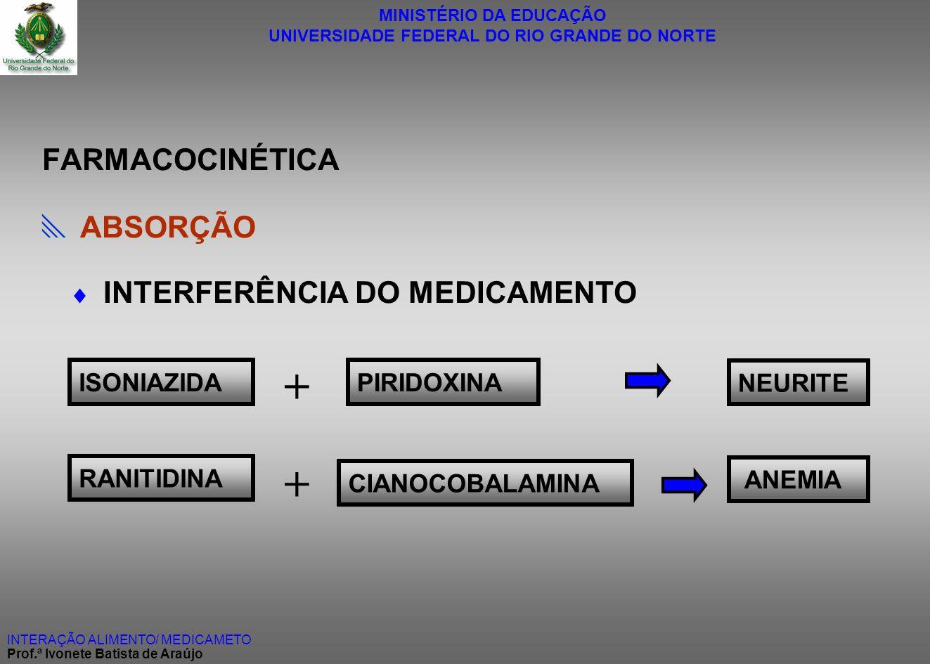 + + FARMACOCINÉTICA  ABSORÇÃO  INTERFERÊNCIA DO MEDICAMENTO