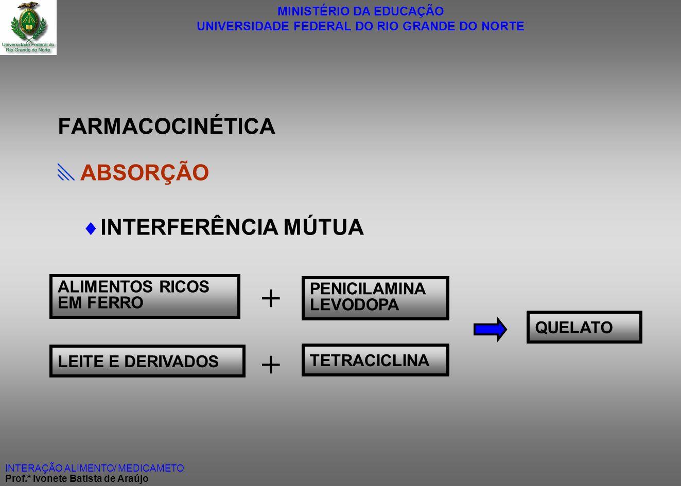 + + INTERFERÊNCIA MÚTUA FARMACOCINÉTICA ABSORÇÃO