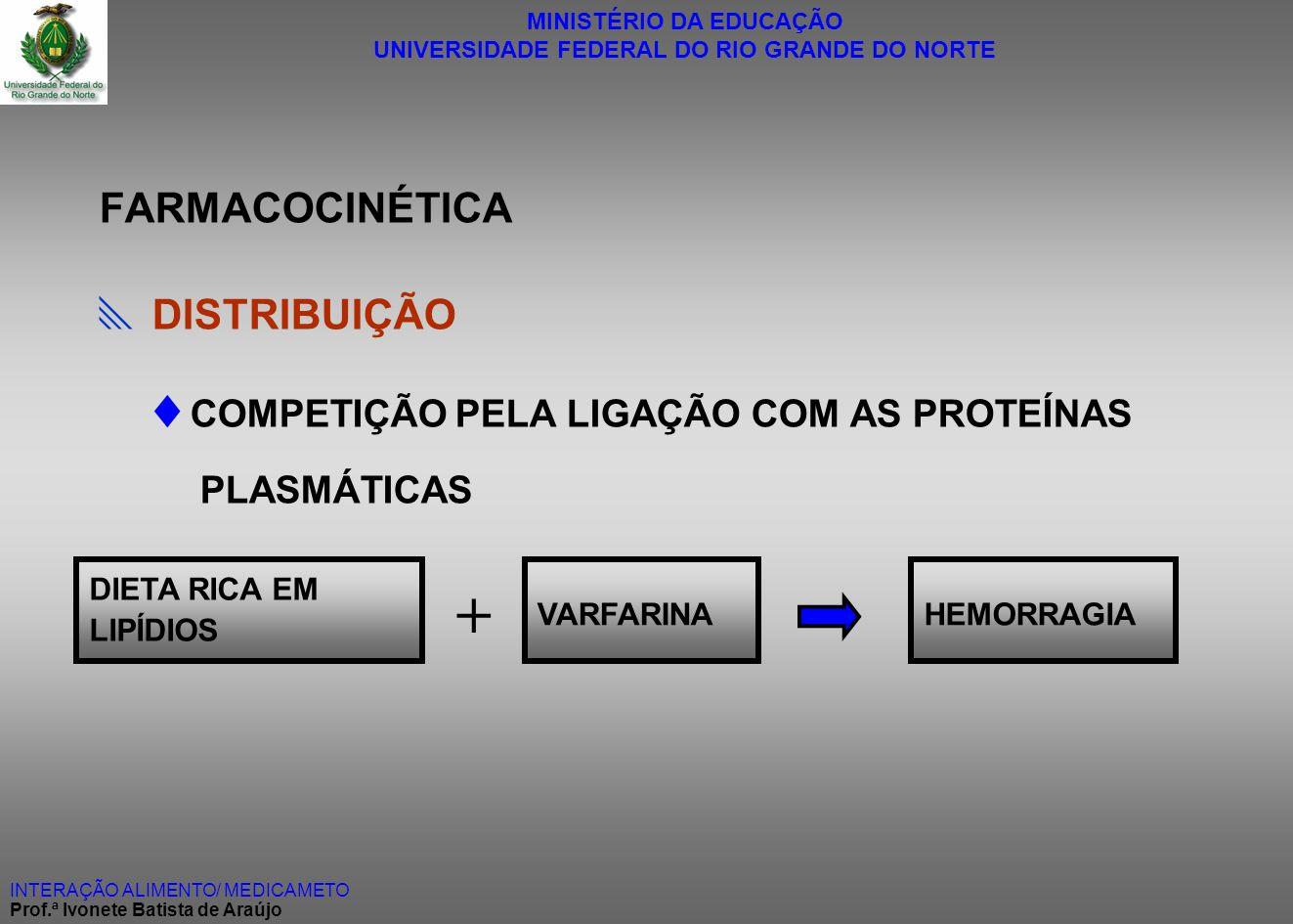 + COMPETIÇÃO PELA LIGAÇÃO COM AS PROTEÍNAS PLASMÁTICAS