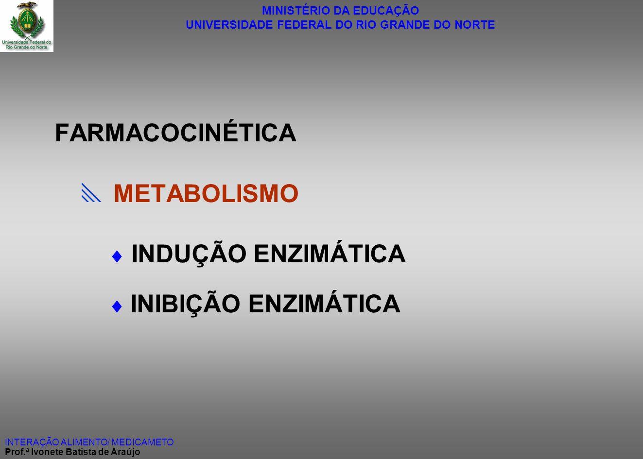 FARMACOCINÉTICA  METABOLISMO  INDUÇÃO ENZIMÁTICA  INIBIÇÃO ENZIMÁTICA