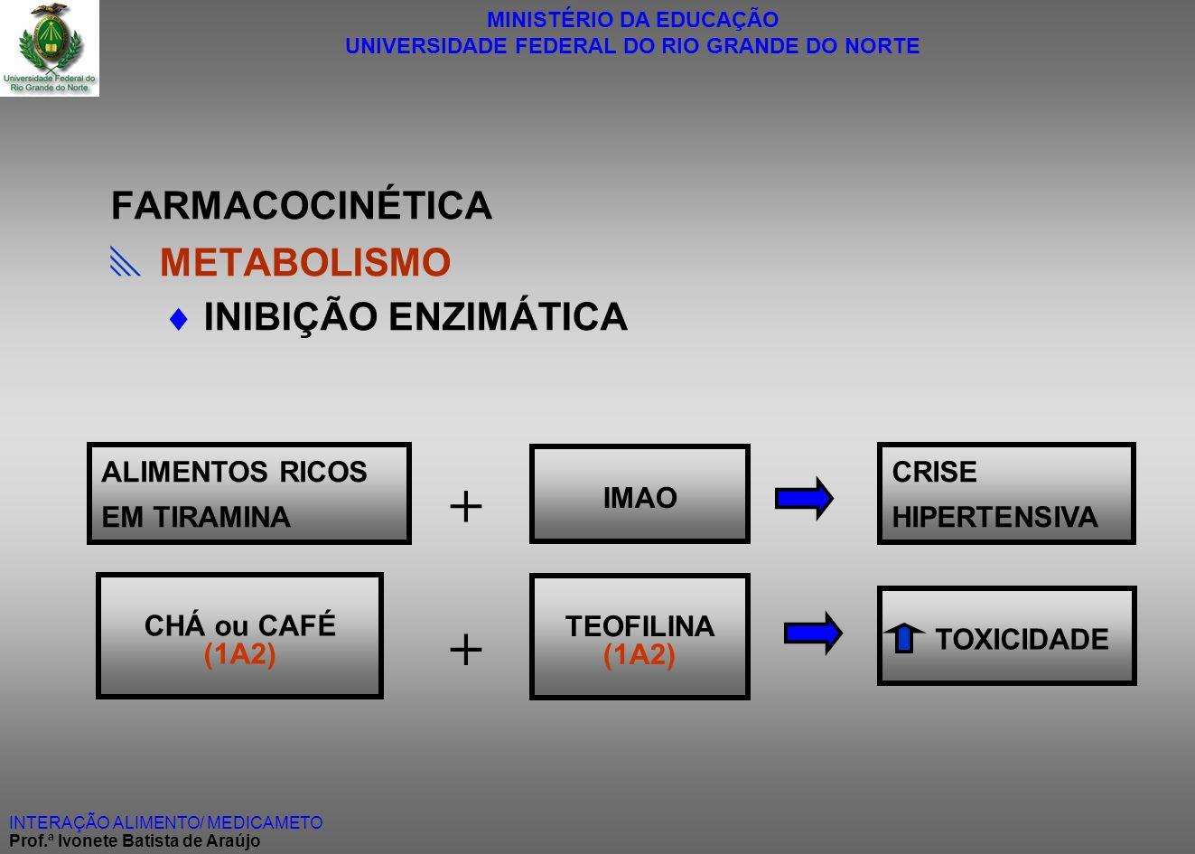 + + FARMACOCINÉTICA  METABOLISMO  INIBIÇÃO ENZIMÁTICA