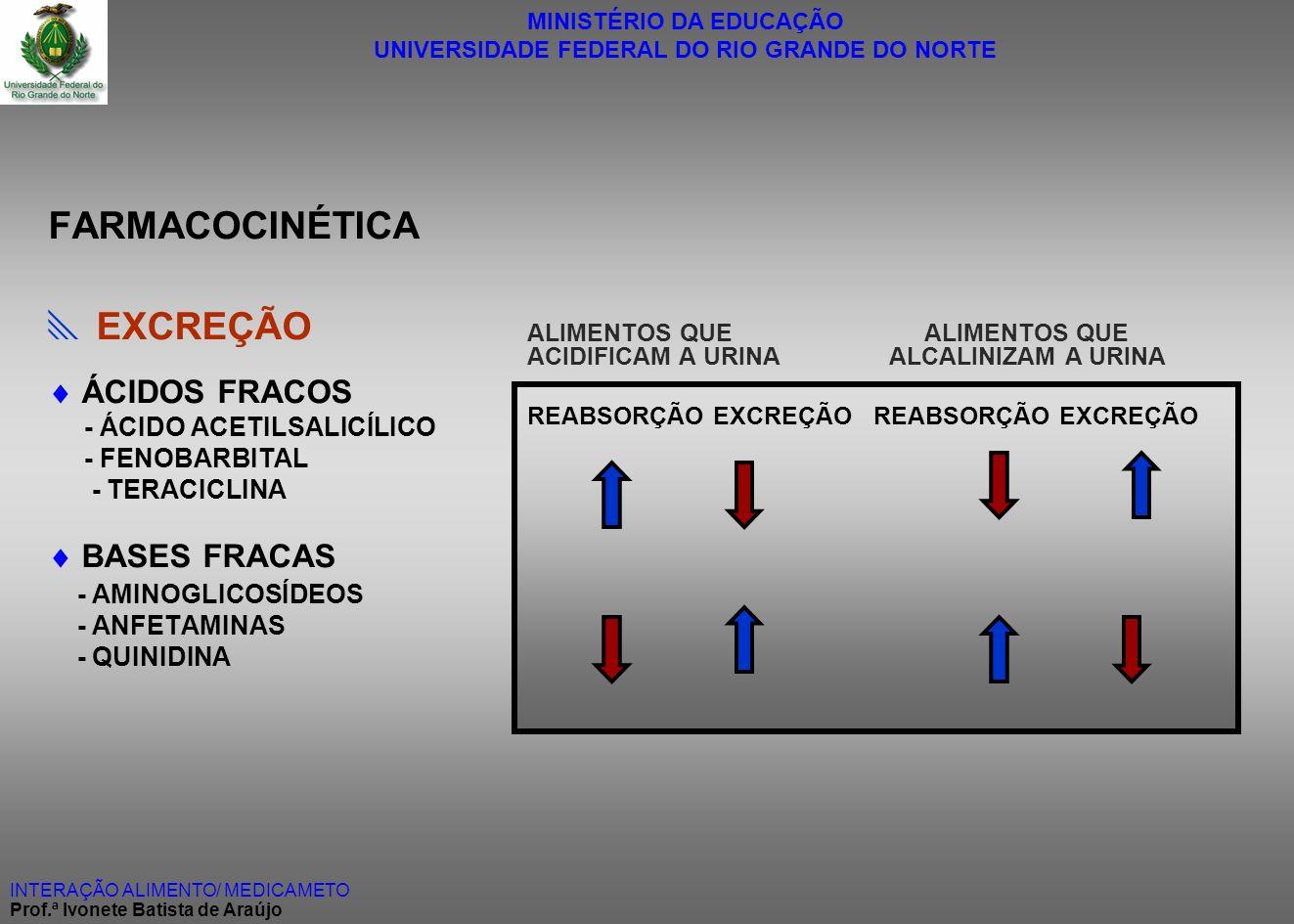 FARMACOCINÉTICA  EXCREÇÃO  ÁCIDOS FRACOS  BASES FRACAS