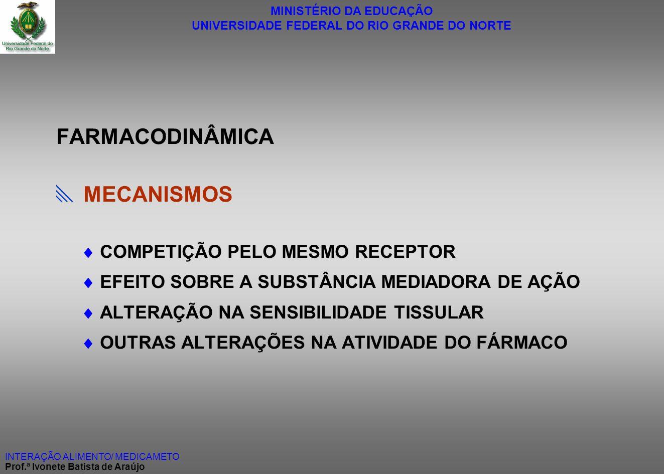 FARMACODINÂMICA  MECANISMOS  COMPETIÇÃO PELO MESMO RECEPTOR