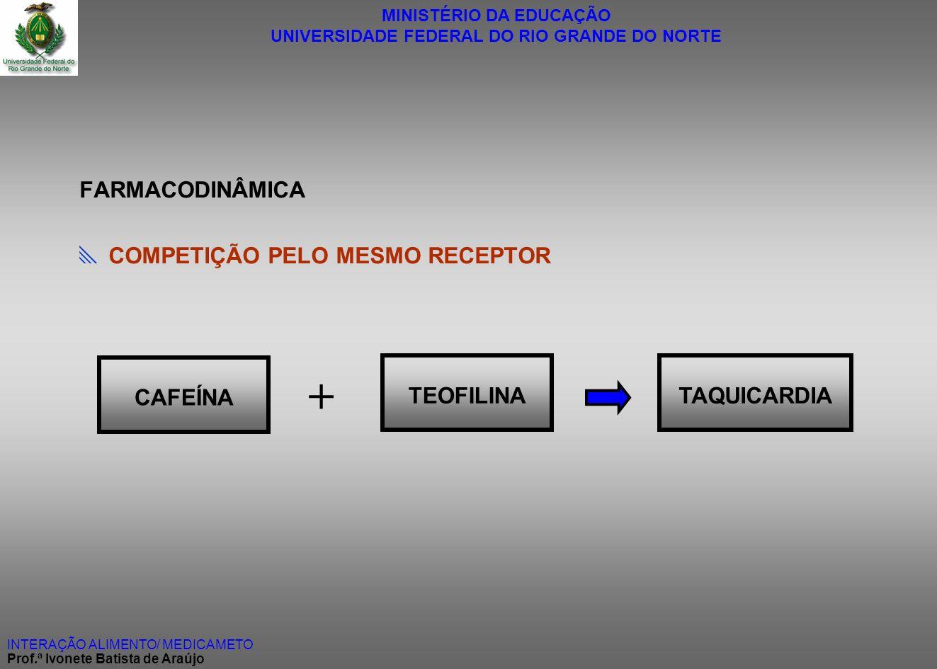 + FARMACODINÂMICA  COMPETIÇÃO PELO MESMO RECEPTOR CAFEÍNA TEOFILINA
