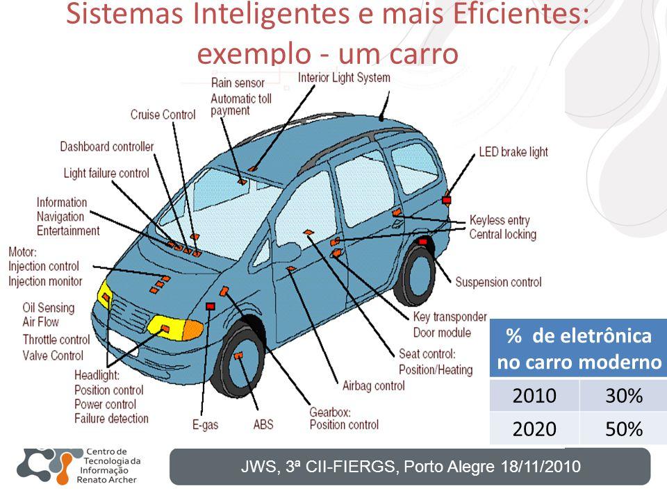 Sistemas Inteligentes e mais Eficientes: exemplo - um carro