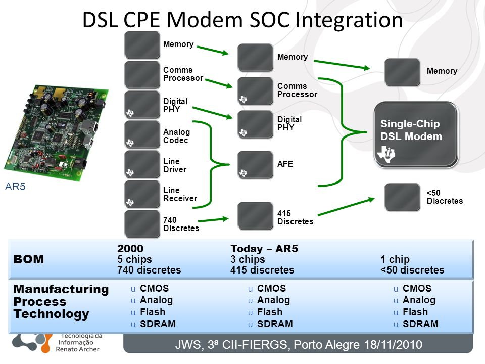 DSL CPE Modem SOC Integration