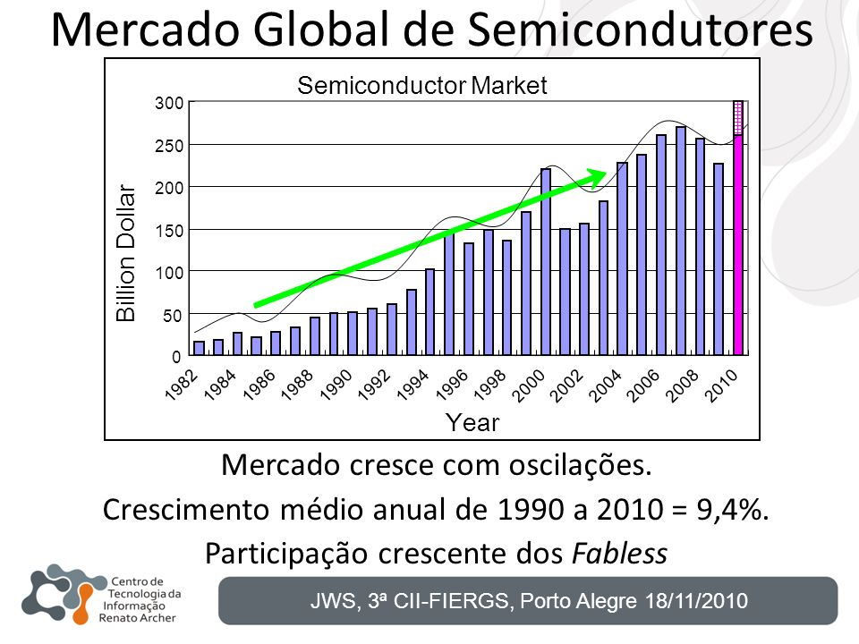 Mercado Global de Semicondutores