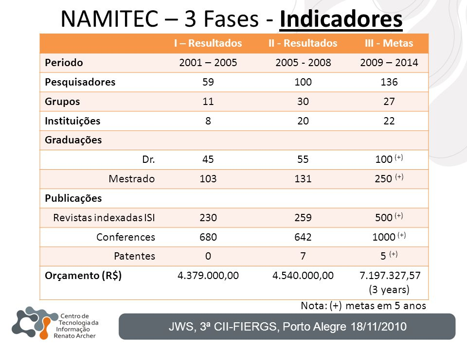 NAMITEC – 3 Fases - Indicadores