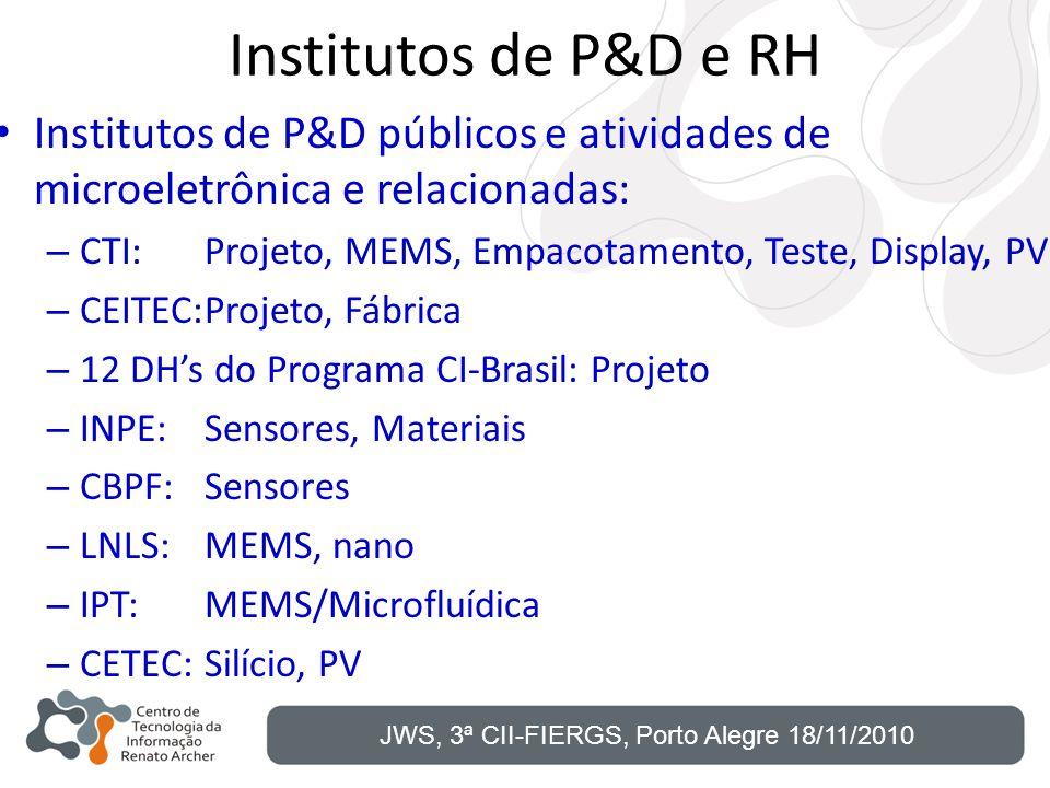 Institutos de P&D e RH Institutos de P&D públicos e atividades de microeletrônica e relacionadas: