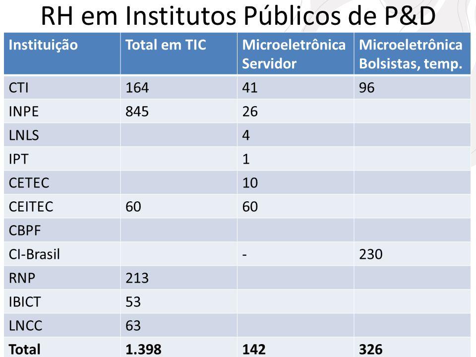 RH em Institutos Públicos de P&D