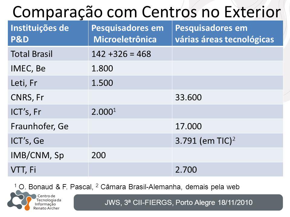 Comparação com Centros no Exterior