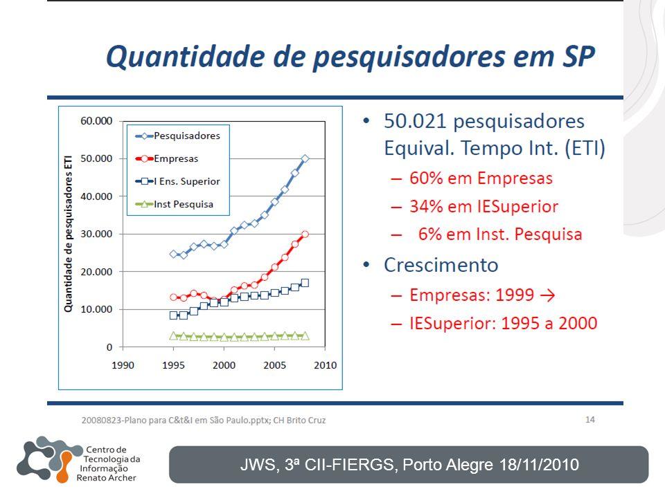 JWS, 3ª CII-FIERGS, Porto Alegre 18/11/2010