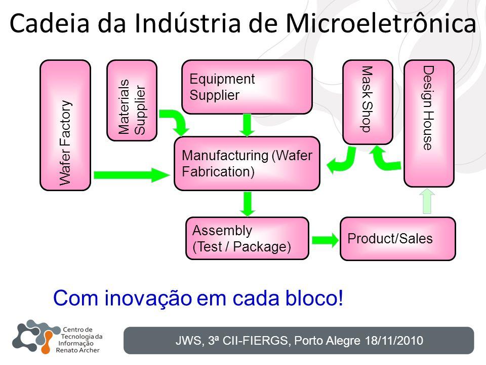 Cadeia da Indústria de Microeletrônica