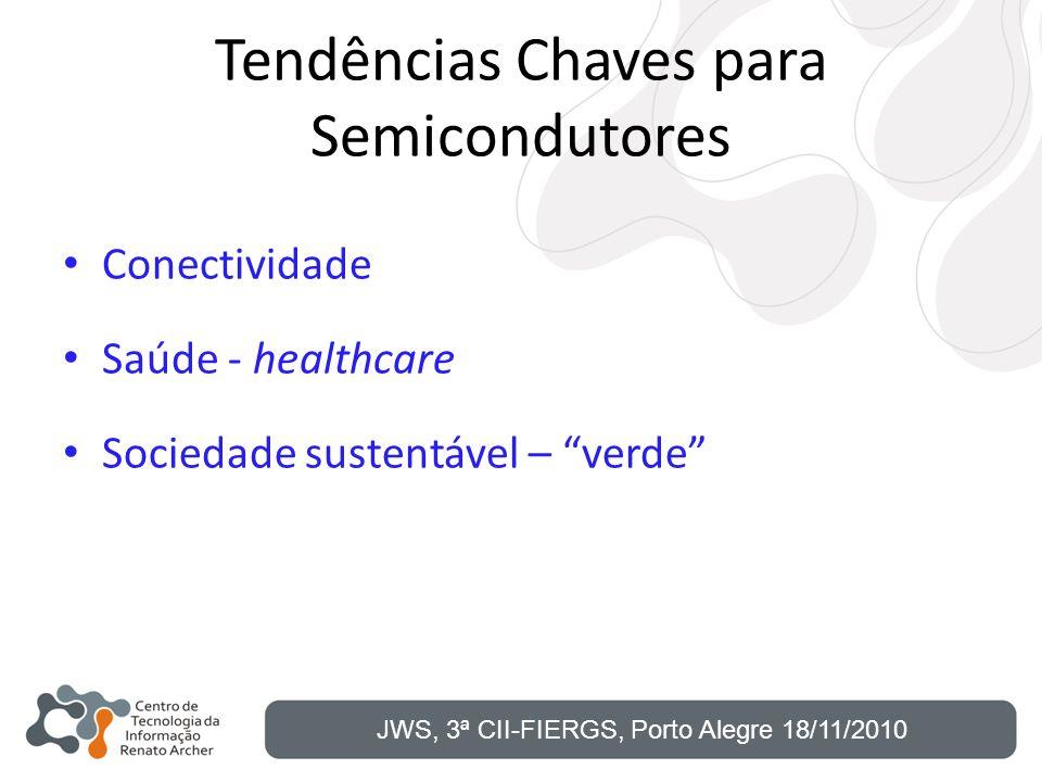 Tendências Chaves para Semicondutores