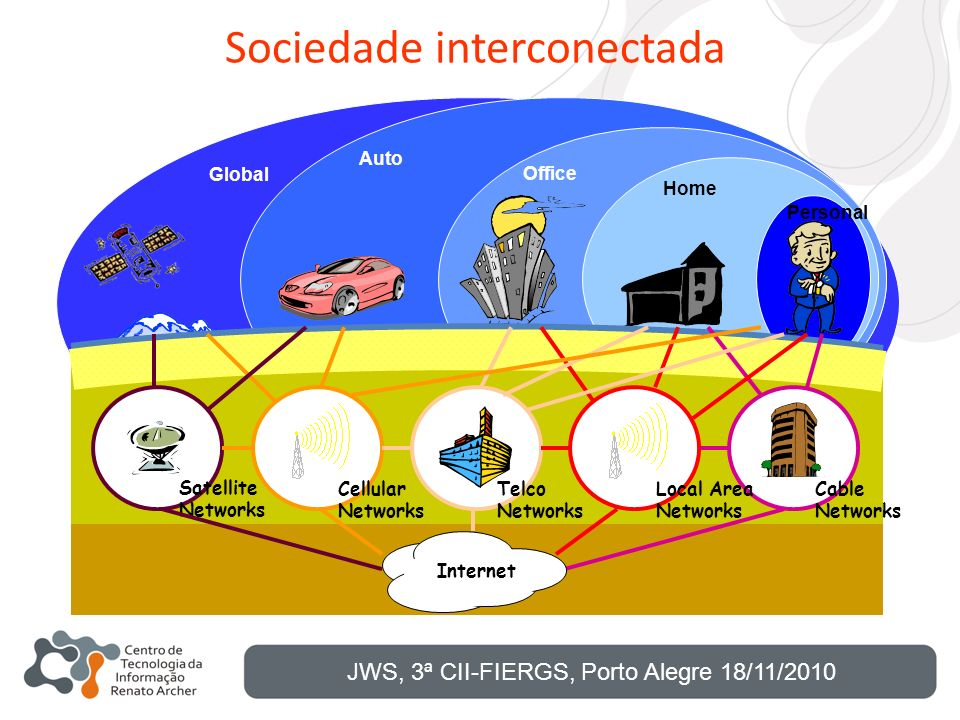 Sociedade interconectada