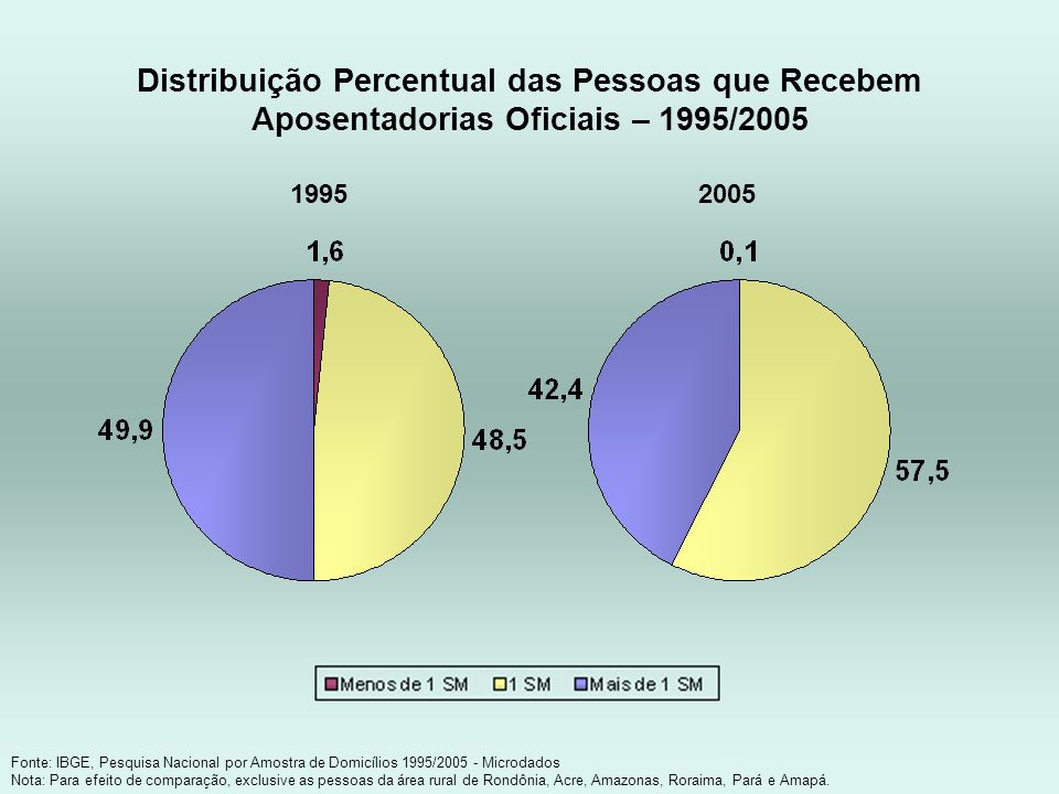 Distribuição Percentual das Pessoas que Recebem Aposentadorias Oficiais – 1995/2005