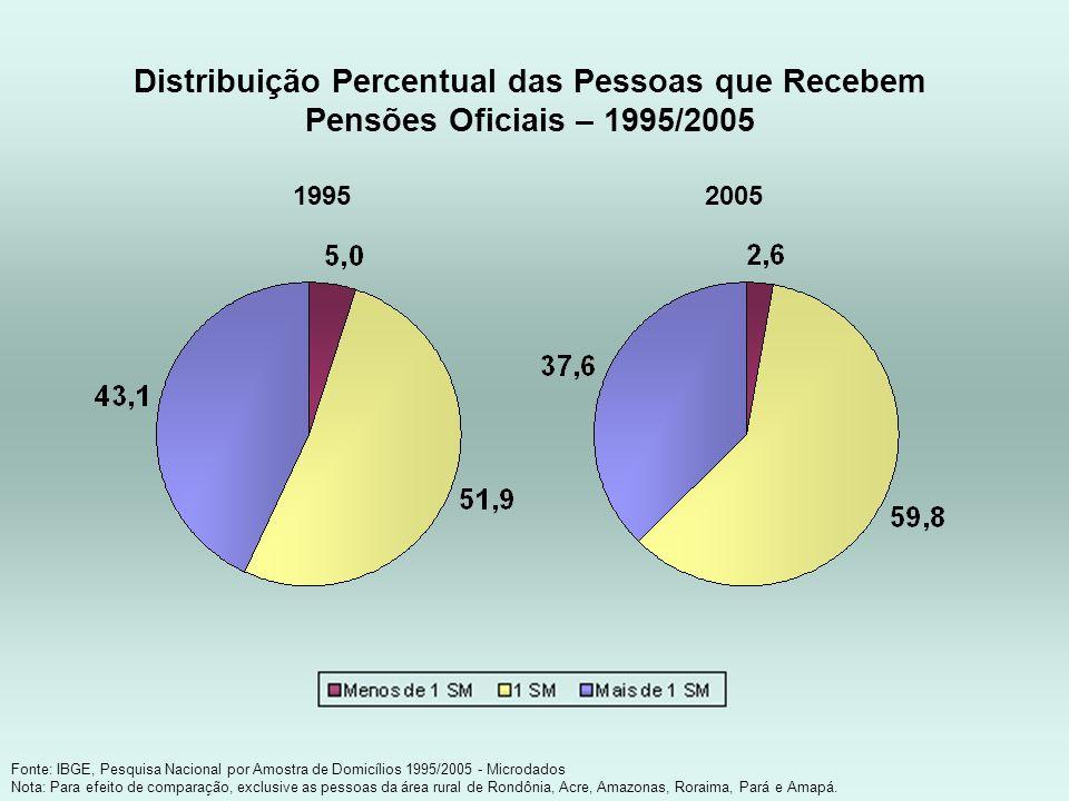 Distribuição Percentual das Pessoas que Recebem Pensões Oficiais – 1995/2005