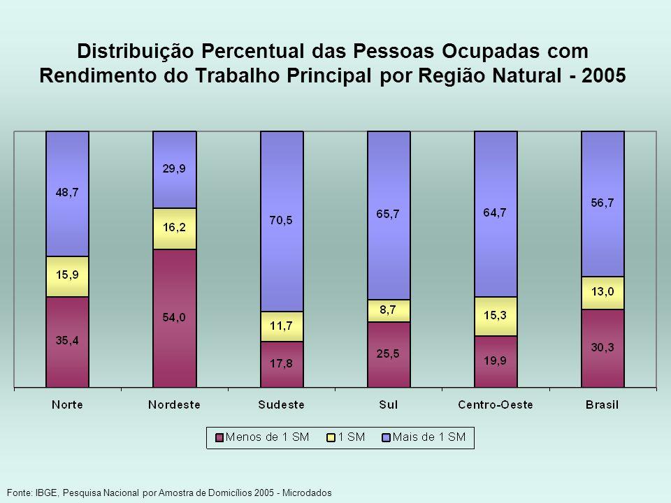 Distribuição Percentual das Pessoas Ocupadas com Rendimento do Trabalho Principal por Região Natural - 2005