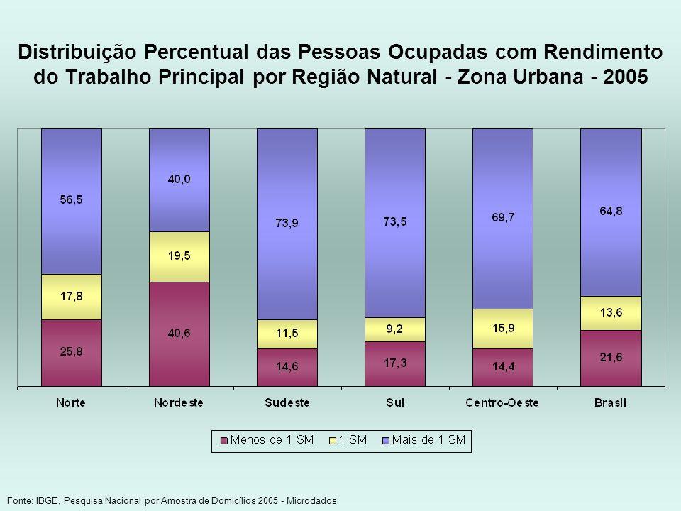 Distribuição Percentual das Pessoas Ocupadas com Rendimento do Trabalho Principal por Região Natural - Zona Urbana - 2005