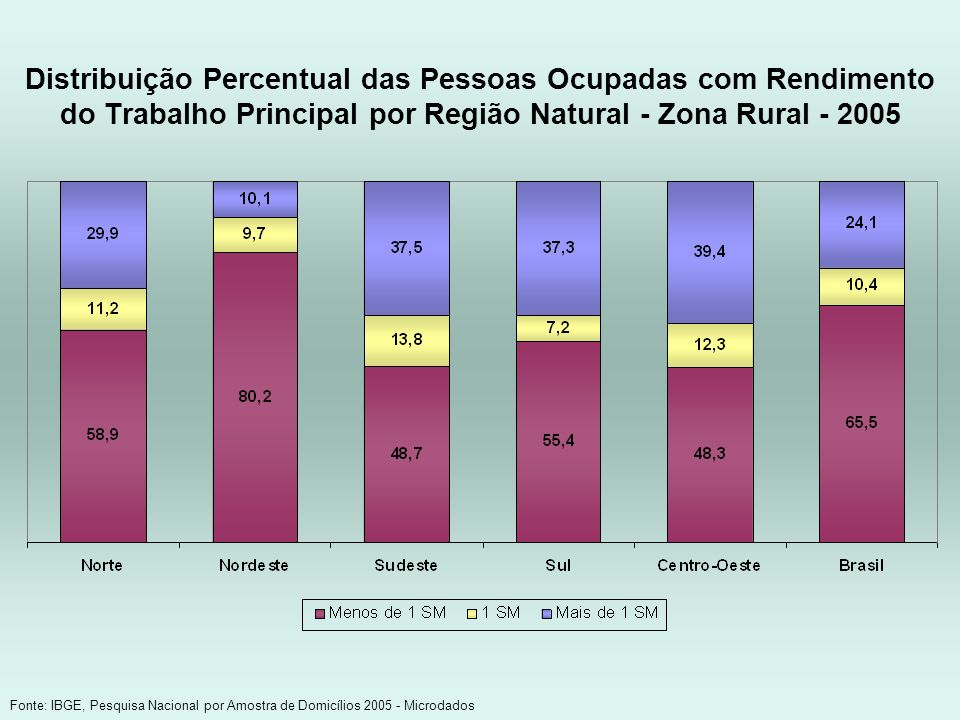 Distribuição Percentual das Pessoas Ocupadas com Rendimento do Trabalho Principal por Região Natural - Zona Rural - 2005
