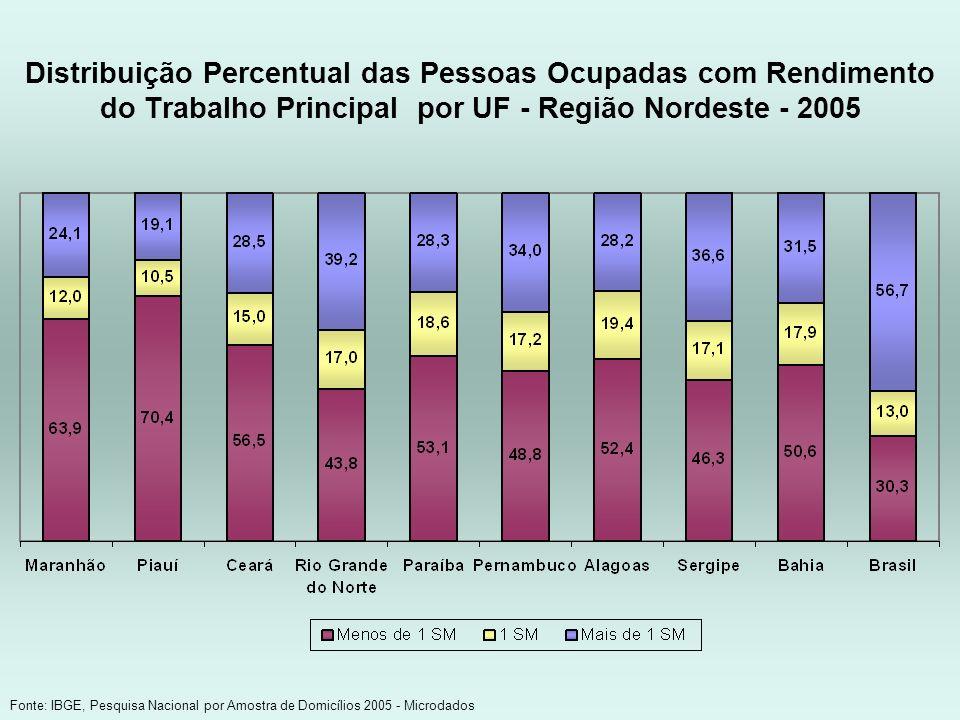 Distribuição Percentual das Pessoas Ocupadas com Rendimento do Trabalho Principal por UF - Região Nordeste - 2005