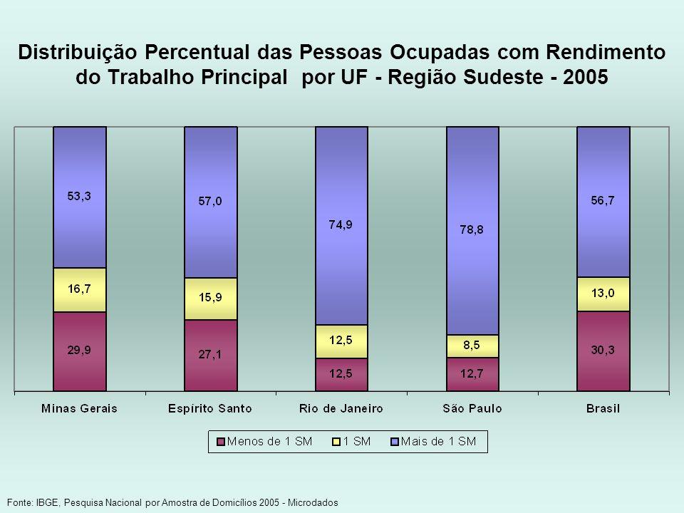 Distribuição Percentual das Pessoas Ocupadas com Rendimento do Trabalho Principal por UF - Região Sudeste - 2005