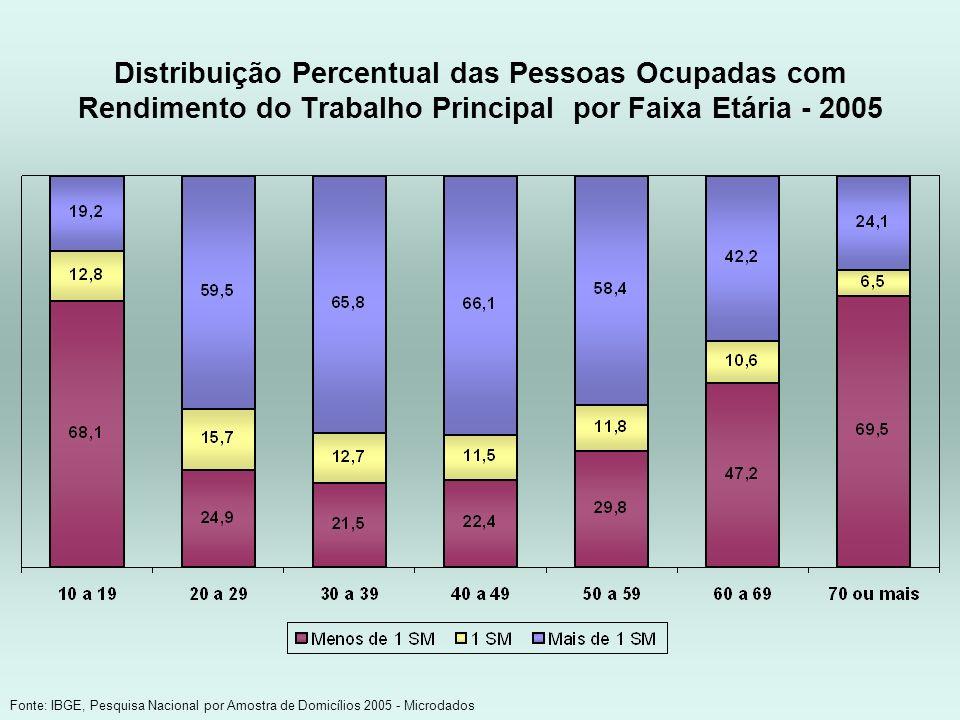 Distribuição Percentual das Pessoas Ocupadas com Rendimento do Trabalho Principal por Faixa Etária - 2005