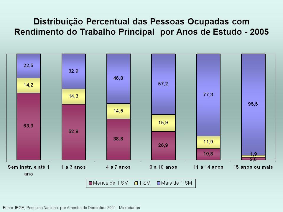 Distribuição Percentual das Pessoas Ocupadas com Rendimento do Trabalho Principal por Anos de Estudo - 2005