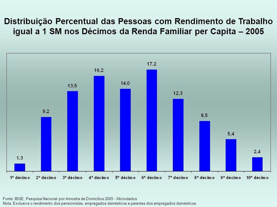 Distribuição Percentual das Pessoas com Rendimento de Trabalho igual a 1 SM nos Décimos da Renda Familiar per Capita – 2005