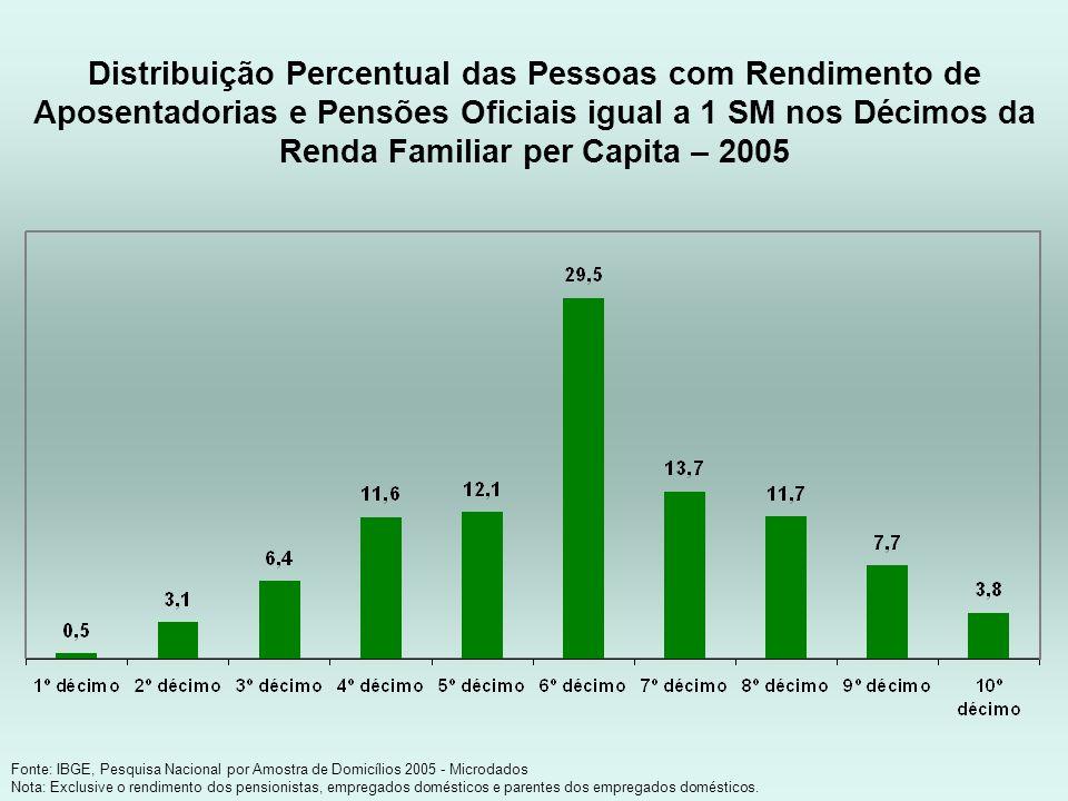 Distribuição Percentual das Pessoas com Rendimento de Aposentadorias e Pensões Oficiais igual a 1 SM nos Décimos da Renda Familiar per Capita – 2005