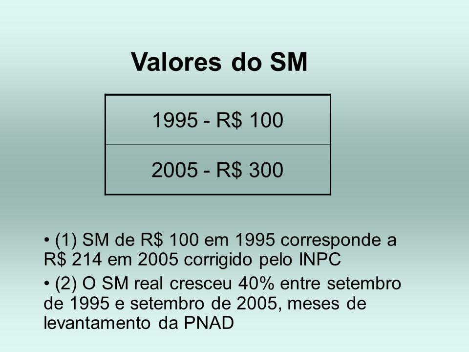 Valores do SM1995 - R$ 100. 2005 - R$ 300. (1) SM de R$ 100 em 1995 corresponde a R$ 214 em 2005 corrigido pelo INPC.