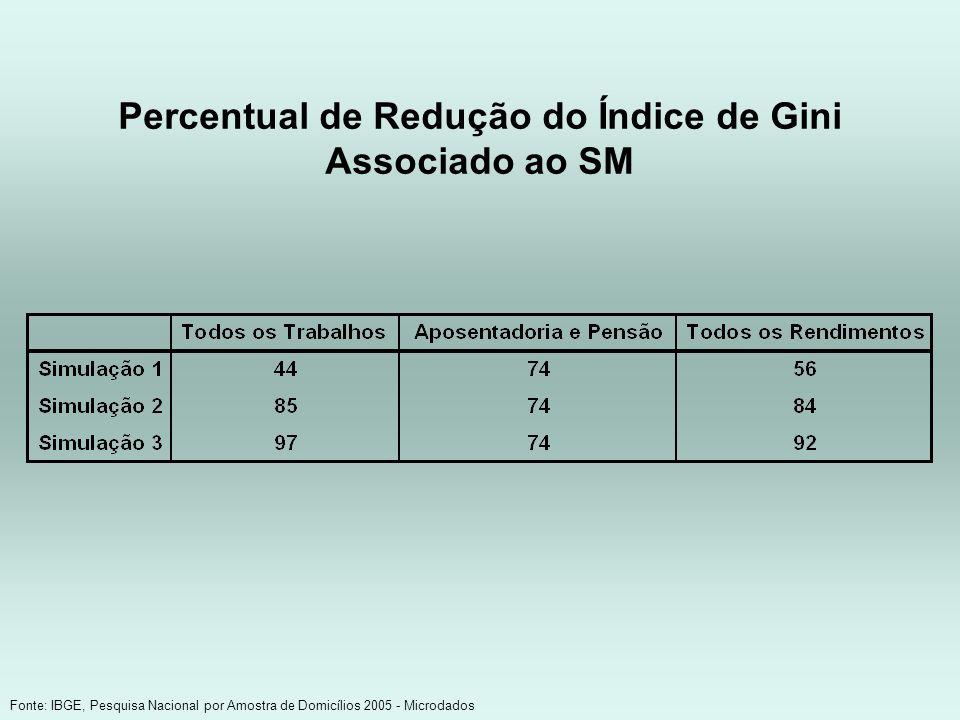 Percentual de Redução do Índice de Gini Associado ao SM