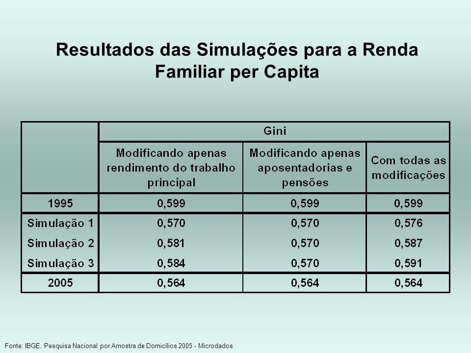 Resultados das Simulações para a Renda Familiar per Capita