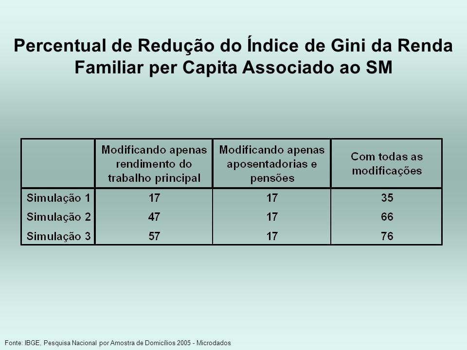 Percentual de Redução do Índice de Gini da Renda Familiar per Capita Associado ao SM