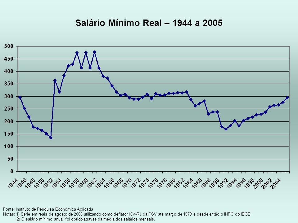 Salário Mínimo Real – 1944 a 2005 Fonte: Instituto de Pesquisa Econômica Aplicada.