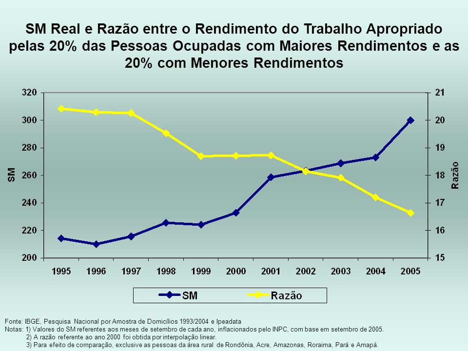 SM Real e Razão entre o Rendimento do Trabalho Apropriado pelas 20% das Pessoas Ocupadas com Maiores Rendimentos e as 20% com Menores Rendimentos
