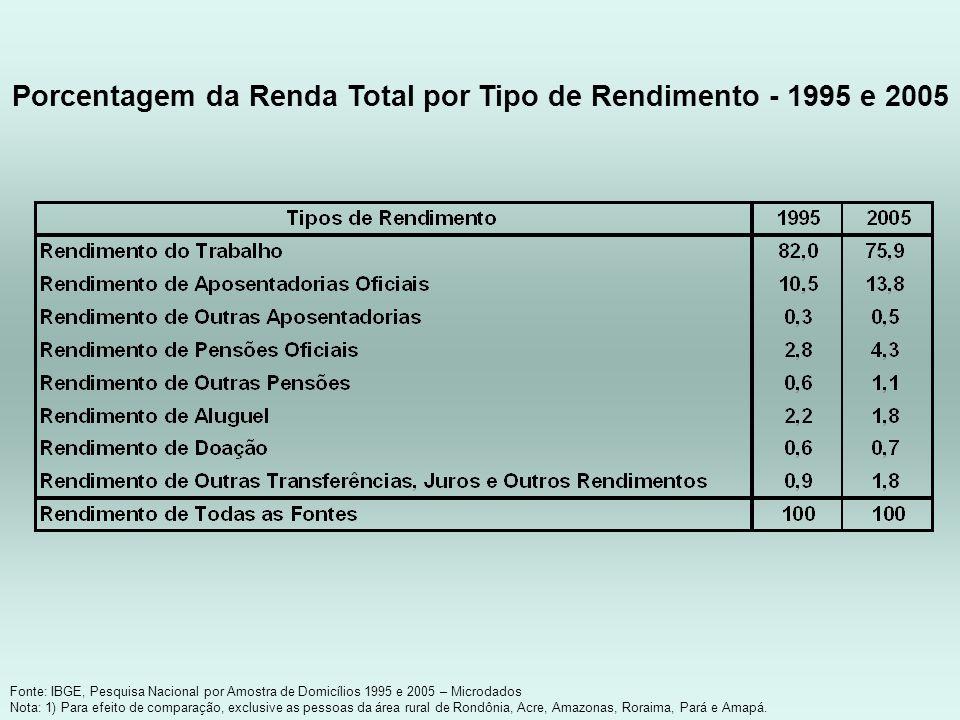 Porcentagem da Renda Total por Tipo de Rendimento - 1995 e 2005